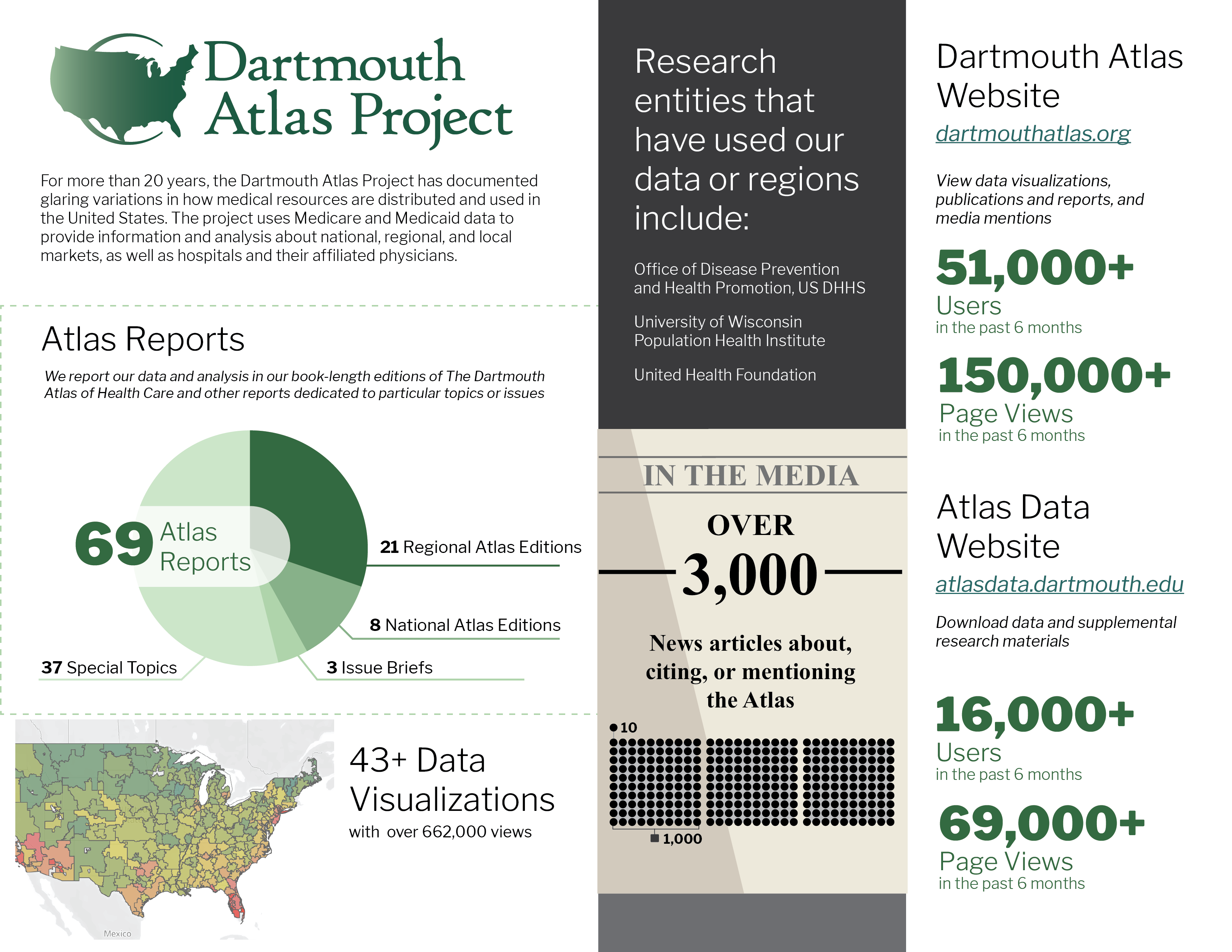 Infographic on the Dartmouth Atlas of Health Care Project
